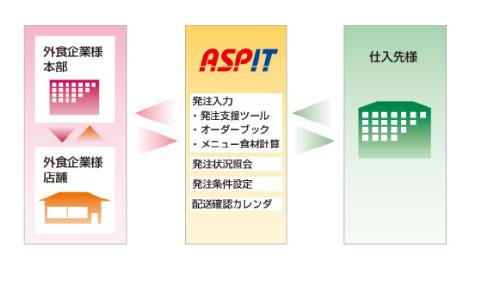 グループウェアの導入 業務効率の改善とペーパーレス化のため、グループウェアを導入しております。